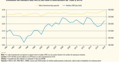 Rapport de la DREES sur l'IVG en 2018 / Place des sages-femmes